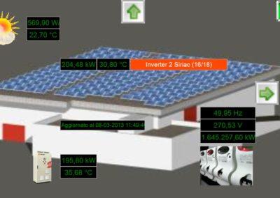 Impianto in condizioni normali di funzionamento, irraggiamento superiore a 300 W/m2