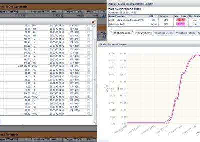 Verifica dell'andamento della potenza in funzione dell'irraggiamento misurato in un intervallo di tempo prestabilito